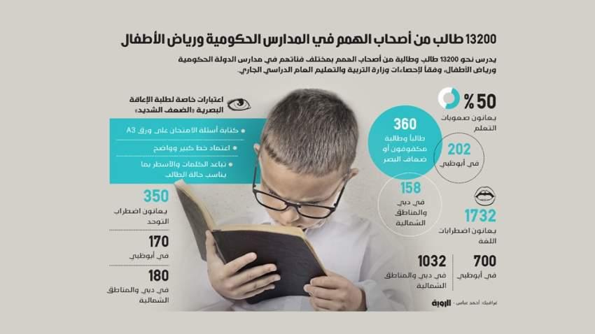 «التربية»: دليل إرشادي لاحتياجات أصحاب الهمم أثناء الامتحانات