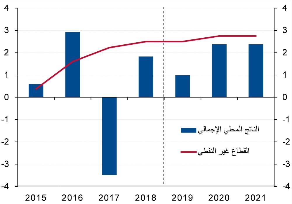 الناتج المحلي الإجمالي الحقيقي