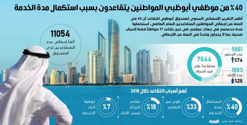 40% من موظفي أبوظبي المواطنين يتقاعدون بسبب استكمال مدة الخدمة