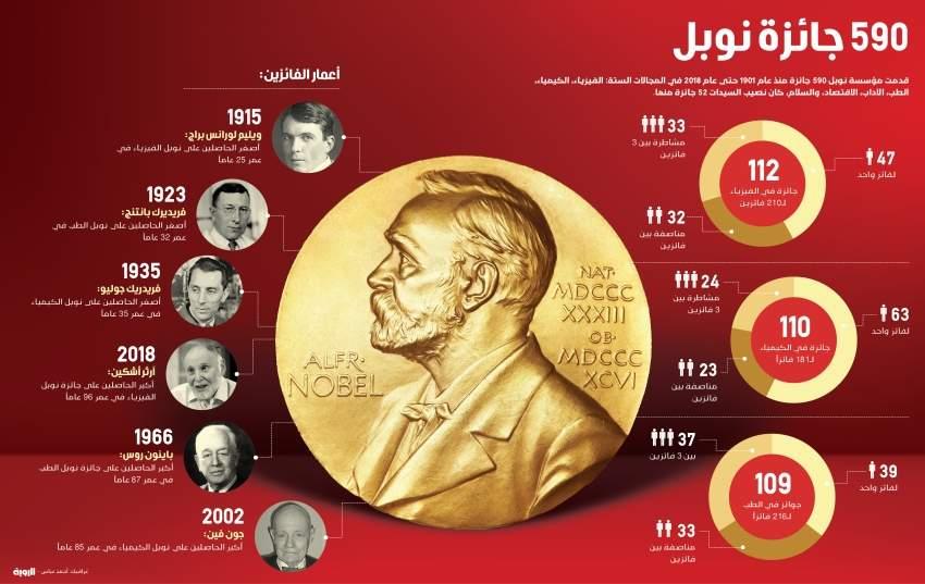 جائزة نوبل-01
